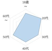 あまえんぼう倶楽部 年齢層のグラフ
