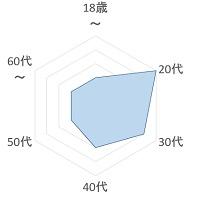 chijox 年齢層のグラフ