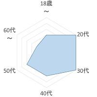 CREAM PIE 年齢層のグラフ