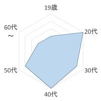 ご褒美M奴隷 年齢層のグラフ