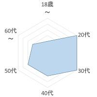 IROHA 年齢層のグラフ