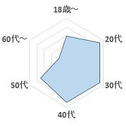 マゾカスタムグラフ2