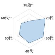 hip'sグラフ2