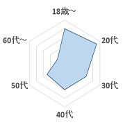 プラチナ~abnormal~グラフ2