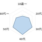 ペンペンタイムグラフ2
