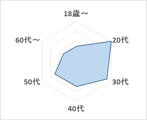 ペットショップS&M 年齢層のグラフ