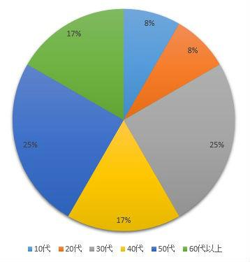 痴女サークルSAFARI 年齢層のグラフ