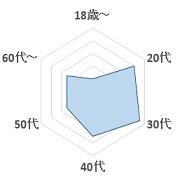 Tight ROPEグラフ2