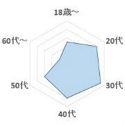 Wild_Horse 年齢層のグラフ
