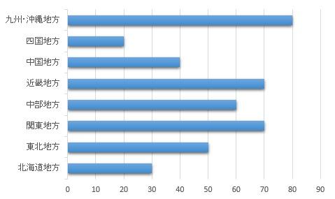 痴女サークルSAFARI 地域別グラフ