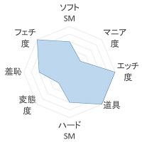 Analtics 傾向のグラフ