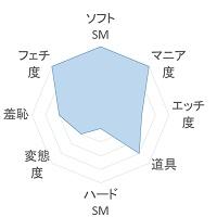 あまえんぼう倶楽部 傾向のグラフ
