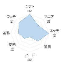 chijox 傾向のグラフ