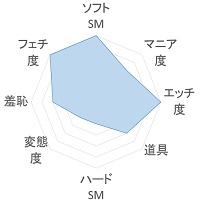 CREAM PIE 傾向のグラフ