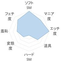 ご褒美M奴隷 傾向のグラフ