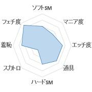 hip'sグラフ1