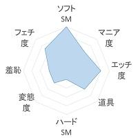IROHA 傾向のグラフ