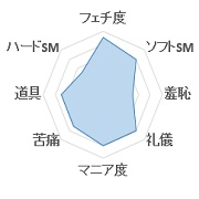 マゾカスタムグラフ1