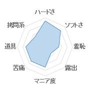 プラチナ~abnormal~グラフ1