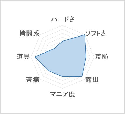 ペットショップS&M 傾向のグラフ